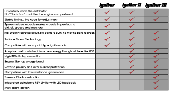 pertronix ignitor feature comparison chart